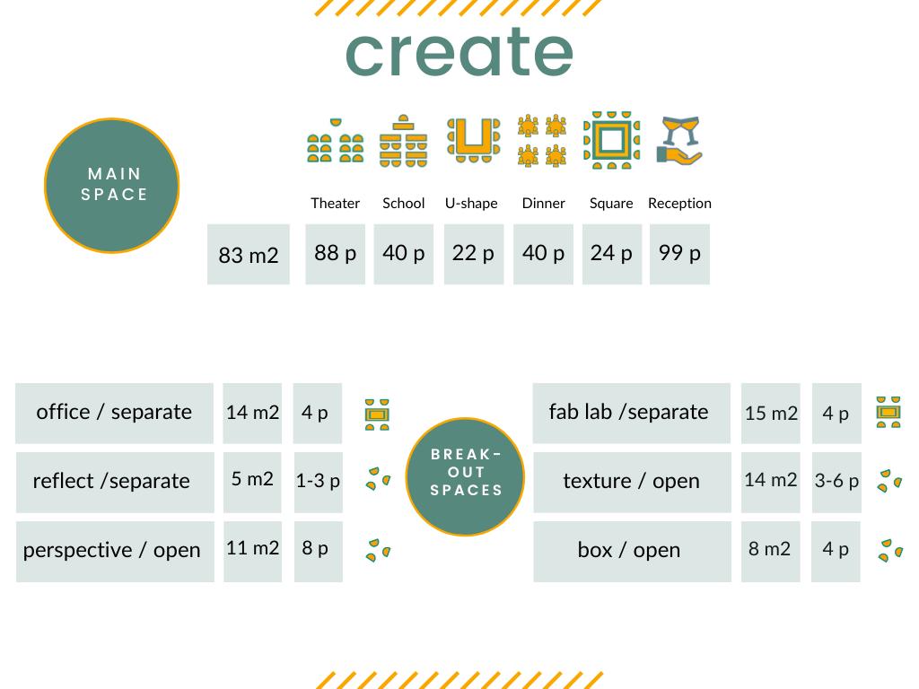 Capaciteit vergaderzaal Create -EN
